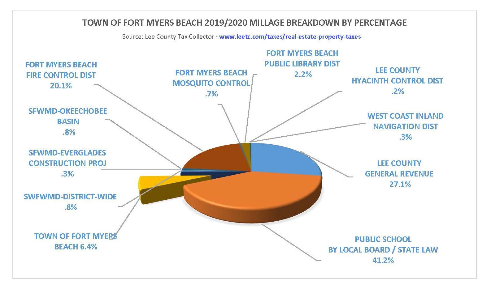 Town of Fort Myers Beach 2019-2020 Tax Breakdown - r8-7-20 by percentage